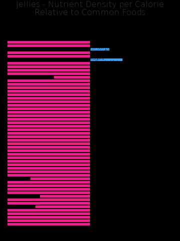 Jellies nutrient composition bar chart