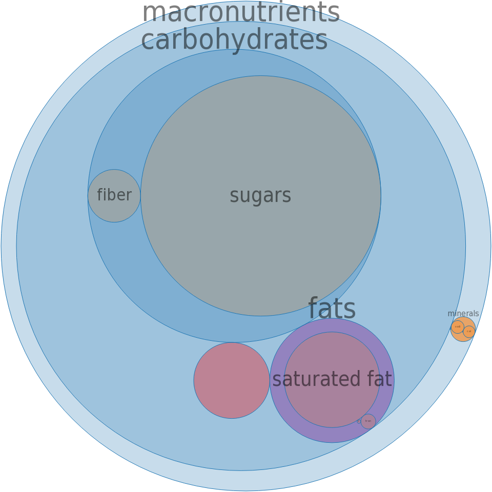Candies, MARS SNACKFOOD US, SNICKERS Almond bar -all nutrients by relative proportion - including vitamins and minerals
