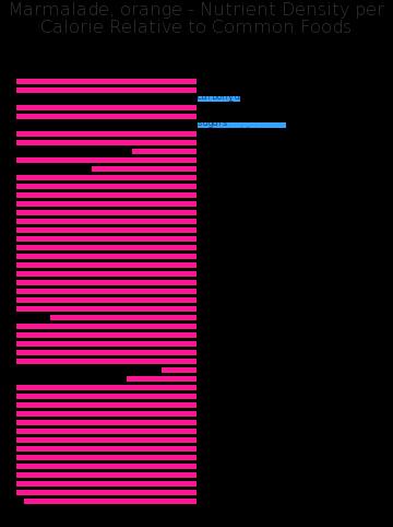 Marmalade, orange nutrient composition bar chart