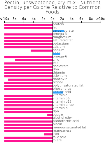 Pectin, unsweetened, dry mix nutrient composition bar chart