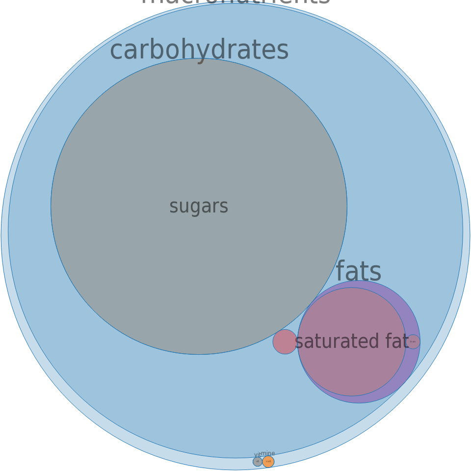 Candies, MARS SNACKFOOD US, STARBURST Sour Fruit Chews -all nutrients by relative proportion - including vitamins and minerals