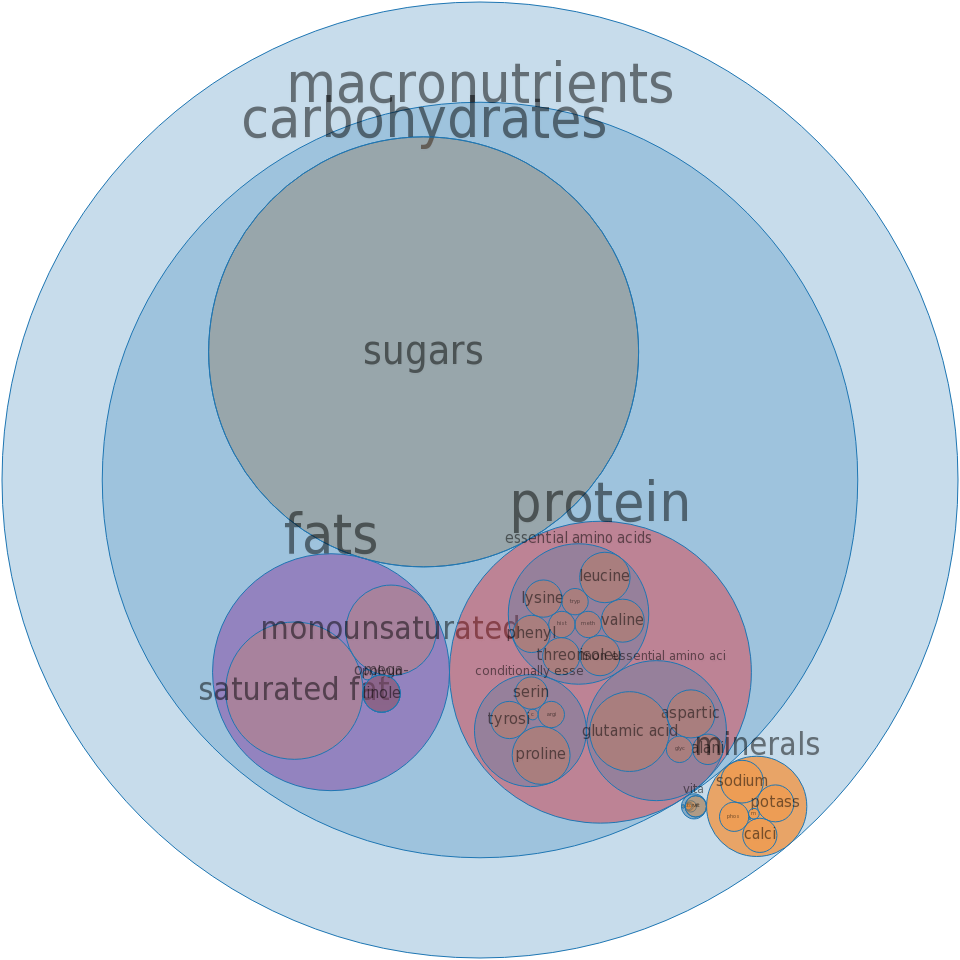 Puddings, banana, dry mix, regular, prepared with whole milk -all nutrients by relative proportion - including vitamins and minerals
