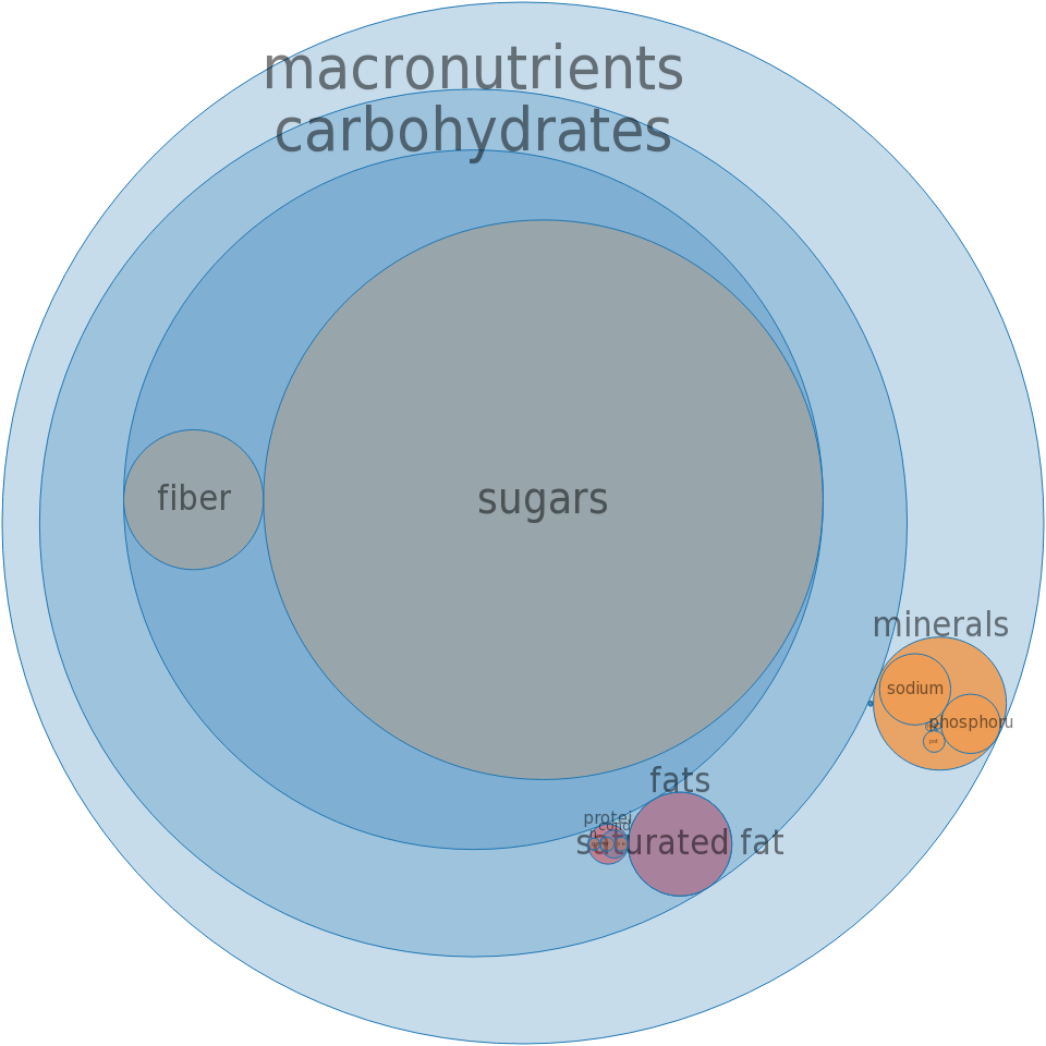 Puddings, coconut cream, dry mix, instant -all nutrients by relative proportion - including vitamins and minerals