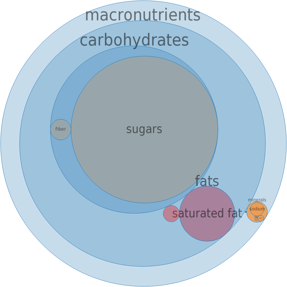 Puddings, coconut cream, dry mix, regular -all nutrients by relative proportion - including vitamins and minerals