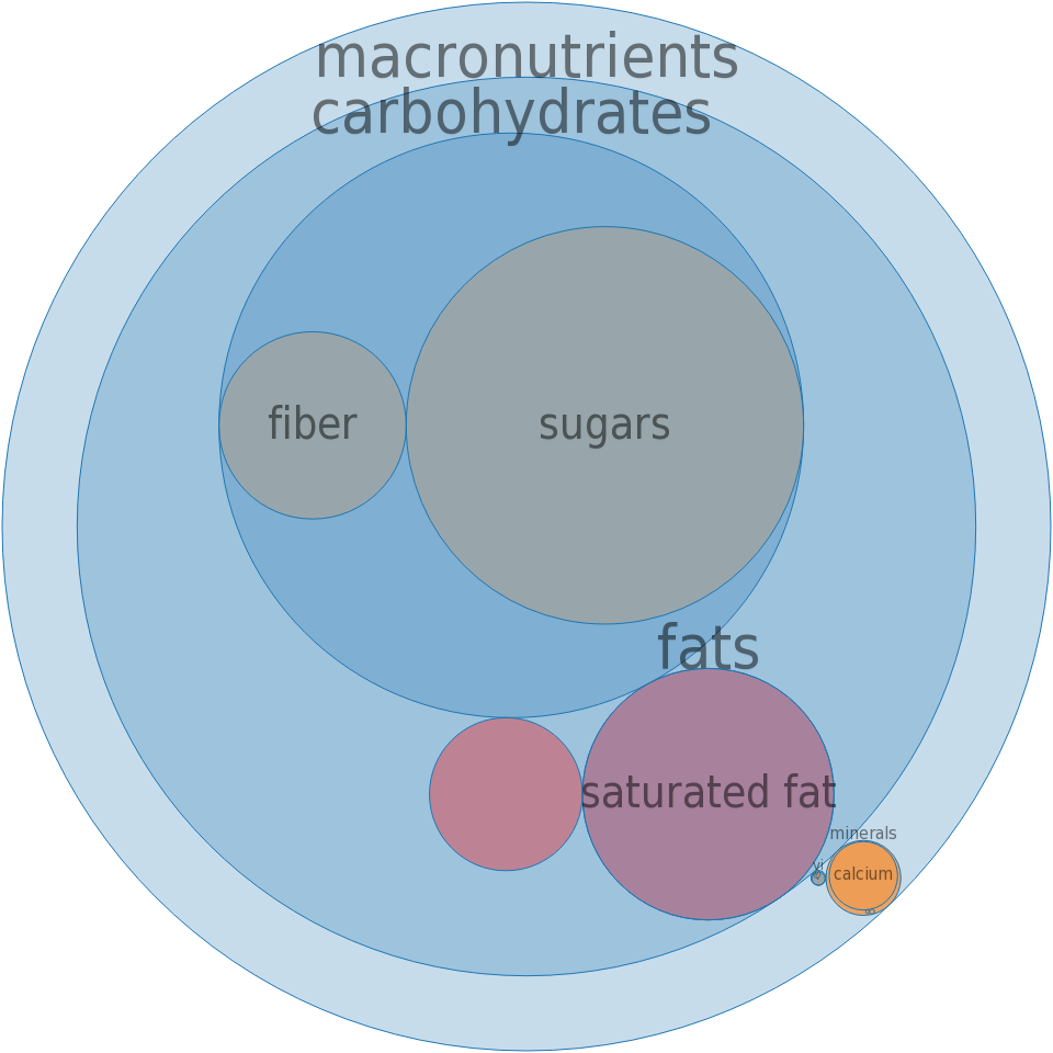 Candies, MARS SNACKFOOD US, COCOAVIA Chocolate Bar -all nutrients by relative proportion - including vitamins and minerals
