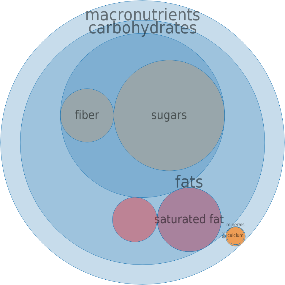 Candies, MARS SNACKFOOD US, COCOAVIA Blueberry and Almond Chocolate Bar -all nutrients by relative proportion - including vitamins and minerals