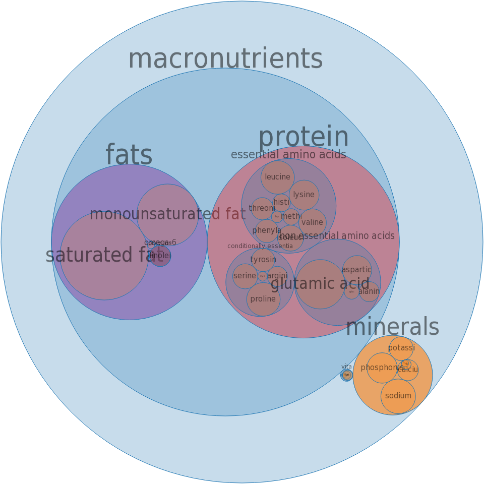 Puddings, lemon, dry mix, instant, prepared with whole milk -all nutrients by relative proportion - including vitamins and minerals