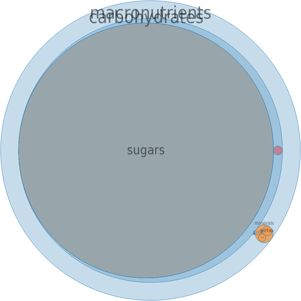 Sugars, brown -all nutrients by relative proportion - including vitamins and minerals