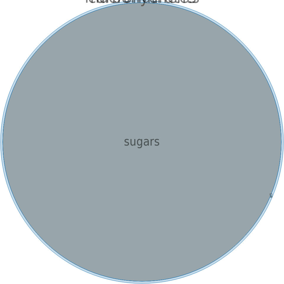 Sugars, granulated -all nutrients by relative proportion - including vitamins and minerals