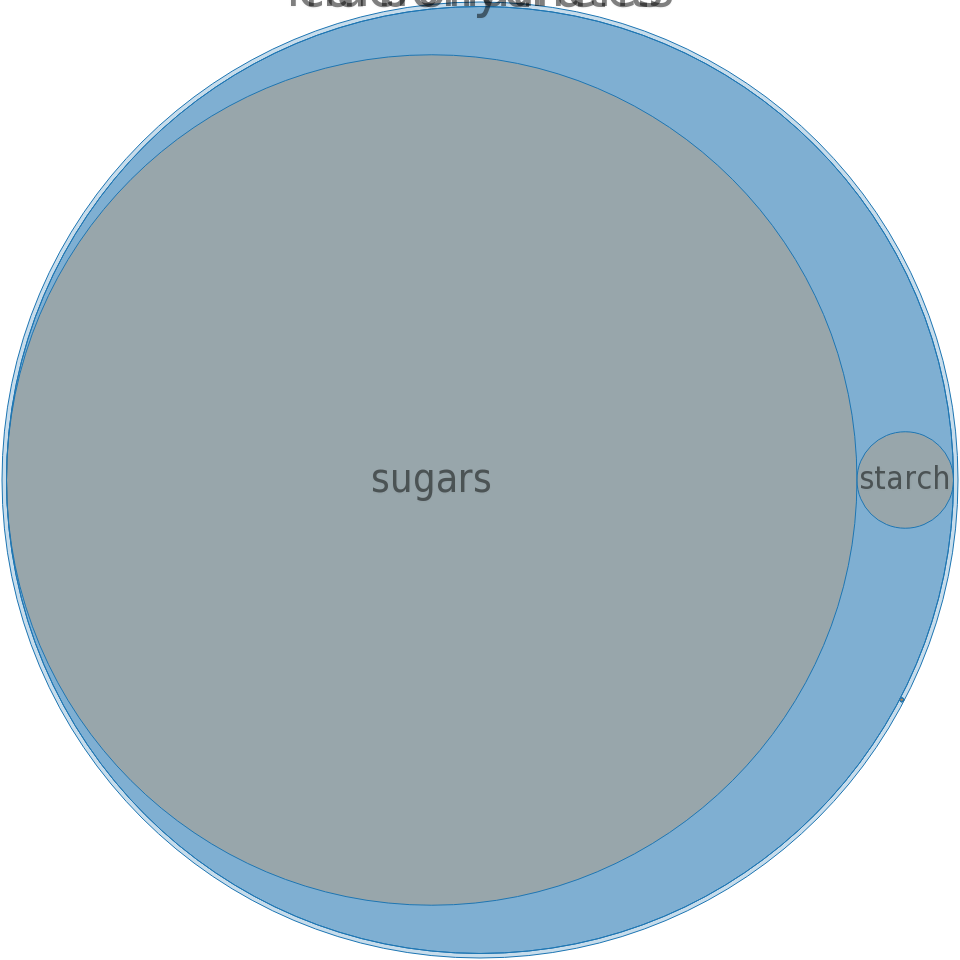 Sugars, powdered -all nutrients by relative proportion - including vitamins and minerals