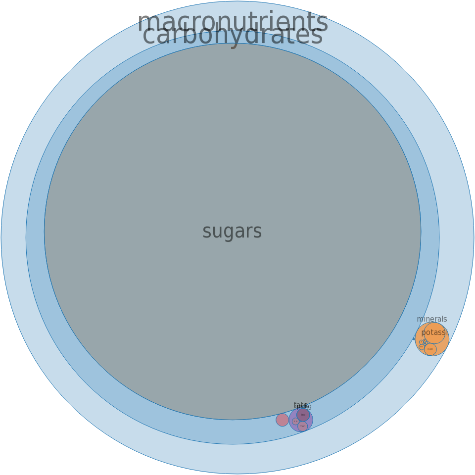 Sugars, maple -all nutrients by relative proportion - including vitamins and minerals