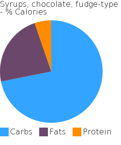 Syrups, chocolate, fudge-type macronutrient pie chart