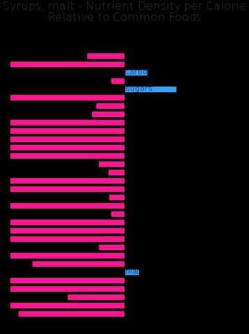 Syrups, malt nutrient composition bar chart