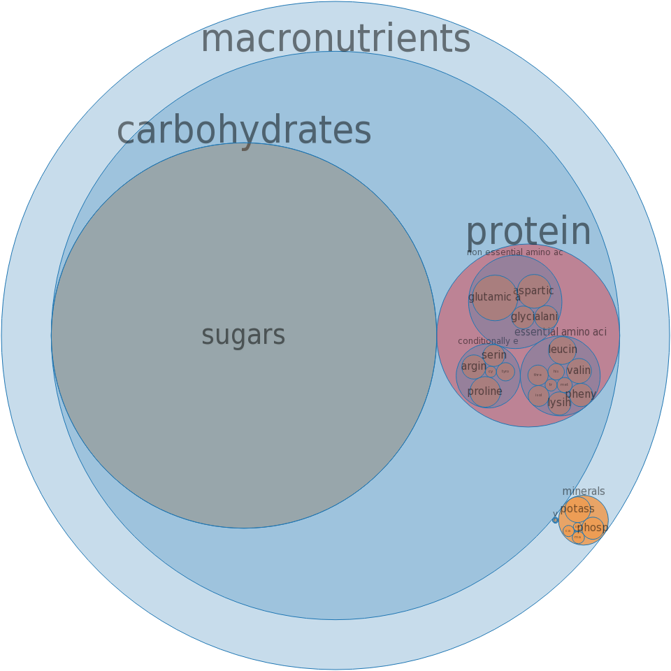 Syrups, malt -all nutrients by relative proportion - including vitamins and minerals