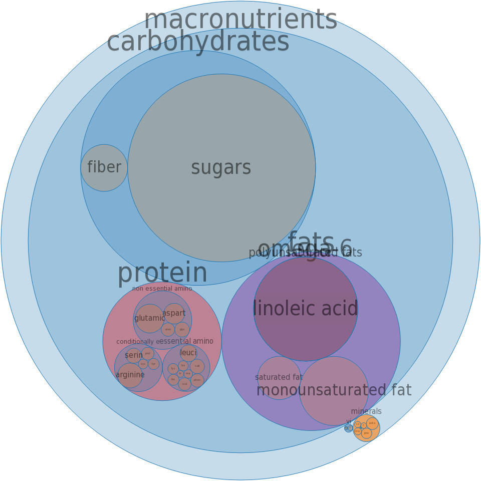 Toppings, nuts in syrup -all nutrients by relative proportion - including vitamins and minerals
