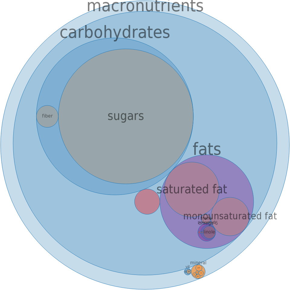 Candies, fudge, chocolate marshmallow, prepared-from-recipe -all nutrients by relative proportion - including vitamins and minerals