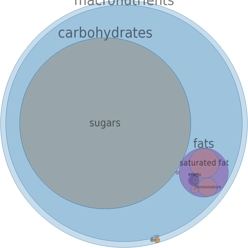 Candies, taffy, prepared-from-recipe -all nutrients by relative proportion - including vitamins and minerals