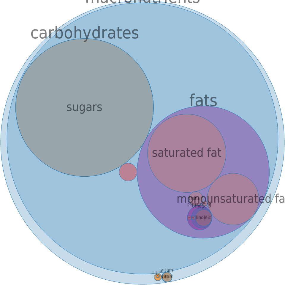 Candies, toffee, prepared-from-recipe -all nutrients by relative proportion - including vitamins and minerals