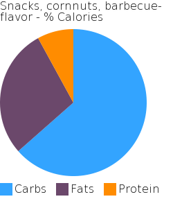 Snacks, cornnuts, barbecue-flavor macronutrient pie chart