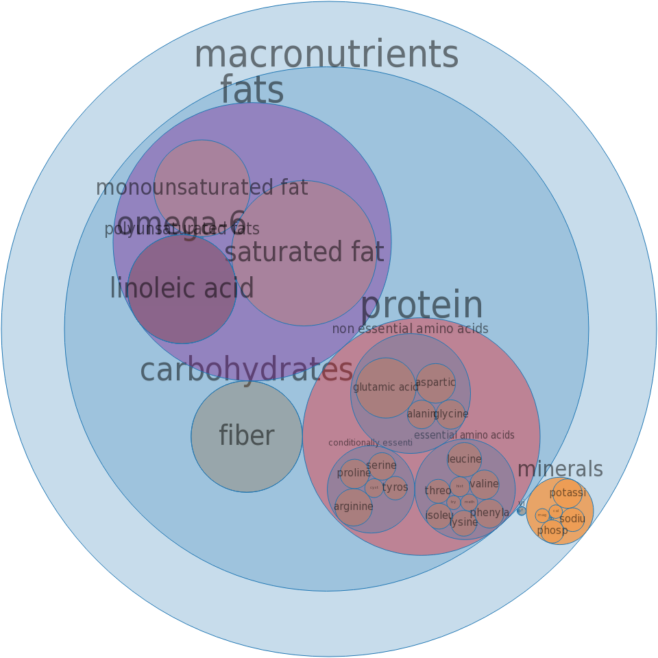 Snacks, granola bars, soft, uncoated, nut and raisin -all nutrients by relative proportion - including vitamins and minerals