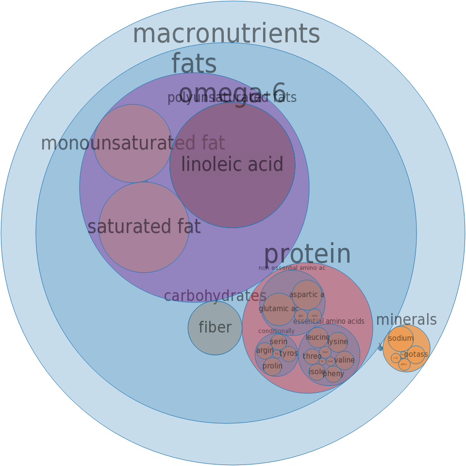 Snacks, potato chips, made from dried potatoes, cheese-flavor -all nutrients by relative proportion - including vitamins and minerals