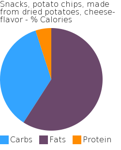 Snacks, potato chips, made from dried potatoes, cheese-flavor macronutrient pie chart