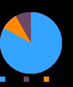 Snacks, rice cakes, brown rice, multigrain macronutrient pie chart