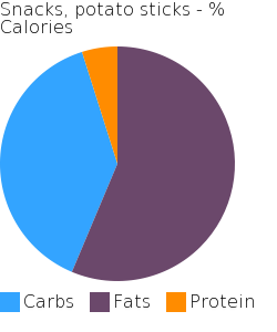 Snacks, potato sticks macronutrient pie chart