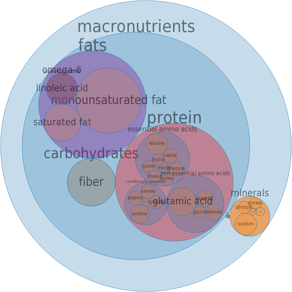 Snacks, tortilla chips, nacho-flavor, reduced fat -all nutrients by relative proportion - including vitamins and minerals