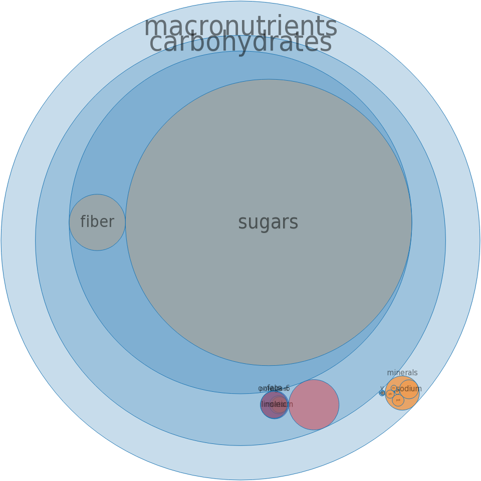 Popcorn, sugar syrup/caramel, fat-free -all nutrients by relative proportion - including vitamins and minerals