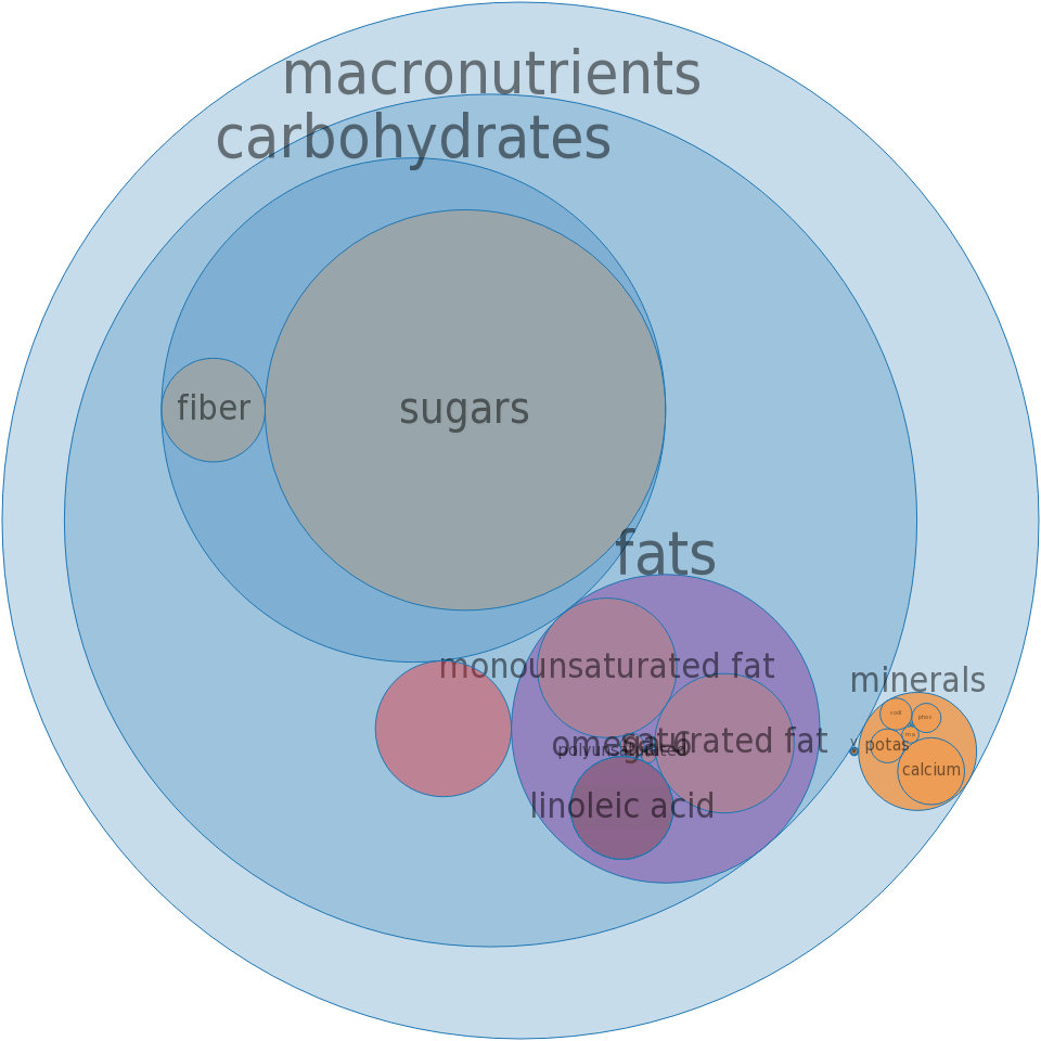 Snacks, M&M MARS, KUDOS Whole Grain Bar, chocolate chip -all nutrients by relative proportion - including vitamins and minerals