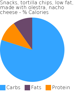 Snacks, tortilla chips, low fat, made with olestra, nacho cheese macronutrient pie chart