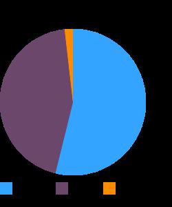 Snacks, taro chips macronutrient pie chart