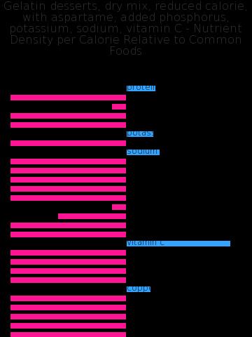 Gelatin desserts, dry mix, reduced calorie, with aspartame, added phosphorus, potassium, sodium, vitamin C nutrient composition bar chart