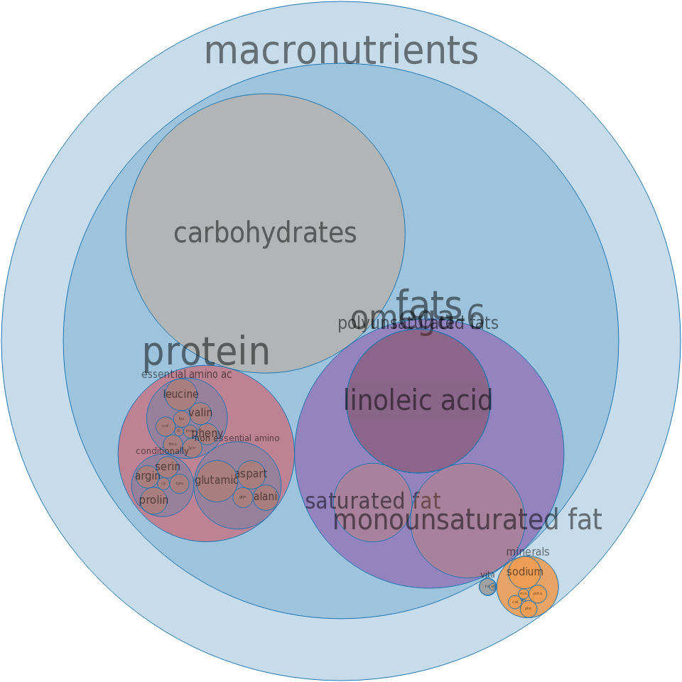 Snacks, corn-based, extruded, chips, barbecue-flavor, made with enriched masa flour -all nutrients by relative proportion - including vitamins and minerals