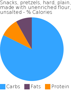 Snacks, pretzels, hard, plain, made with unenriched flour, unsalted macronutrient pie chart