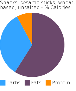 Snacks, sesame sticks, wheat-based, unsalted macronutrient pie chart