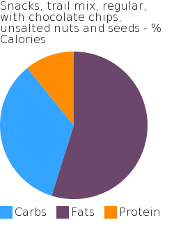 Snacks, trail mix, regular, with chocolate chips, unsalted nuts and seeds macronutrient pie chart