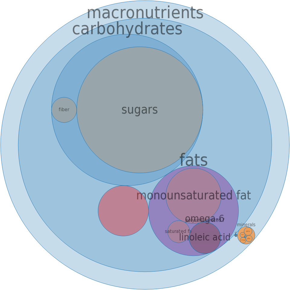 Candies, sugar-coated almonds -all nutrients by relative proportion - including vitamins and minerals