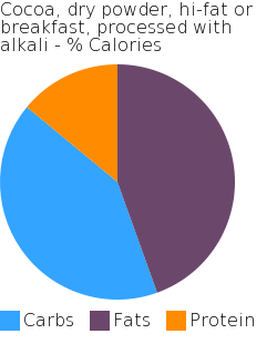 Cocoa, dry powder, hi-fat or breakfast, processed with alkali macronutrient pie chart