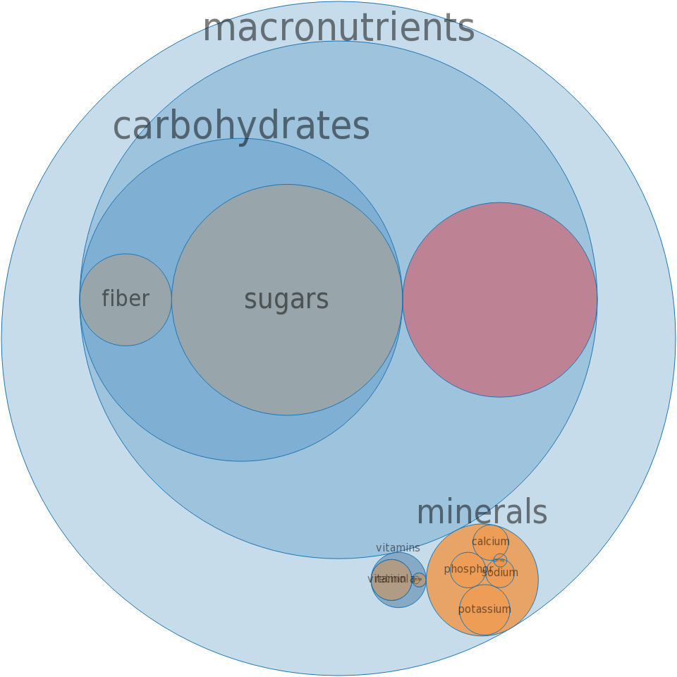 Ice creams, vanilla, fat free -all nutrients by relative proportion - including vitamins and minerals