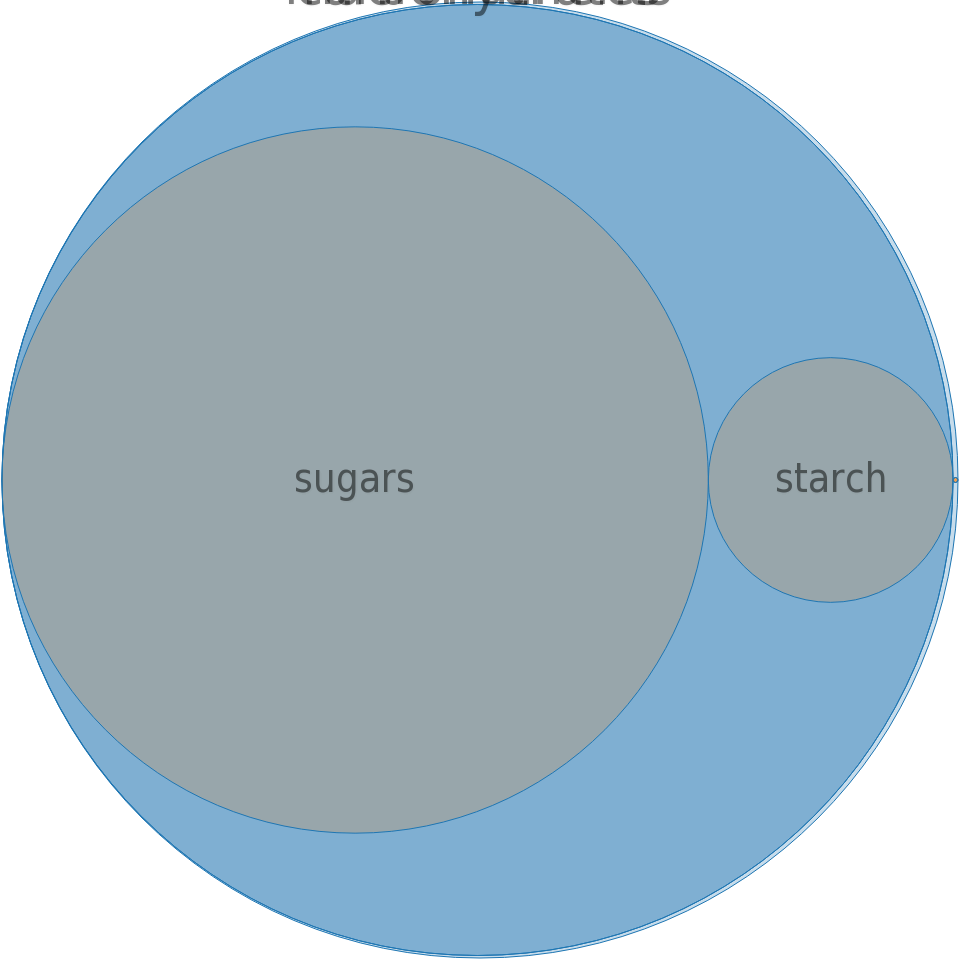 Sweeteners, tabletop, sucralose, SPLENDA packets -all nutrients by relative proportion - including vitamins and minerals