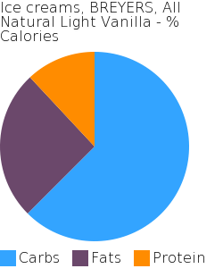 Ice creams, BREYERS, All Natural Light Vanilla macronutrient pie chart