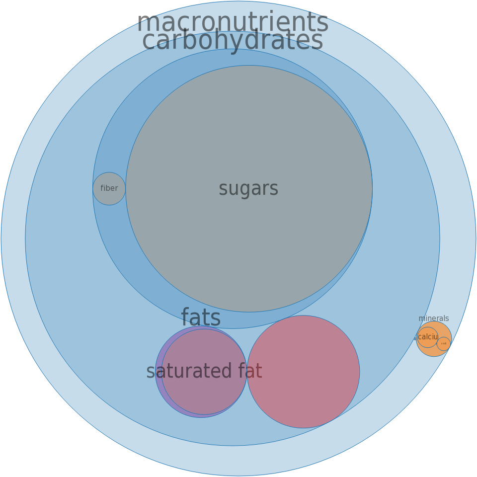 Ice creams, BREYERS, All Natural Light Vanilla Chocolate Strawberry -all nutrients by relative proportion - including vitamins and minerals