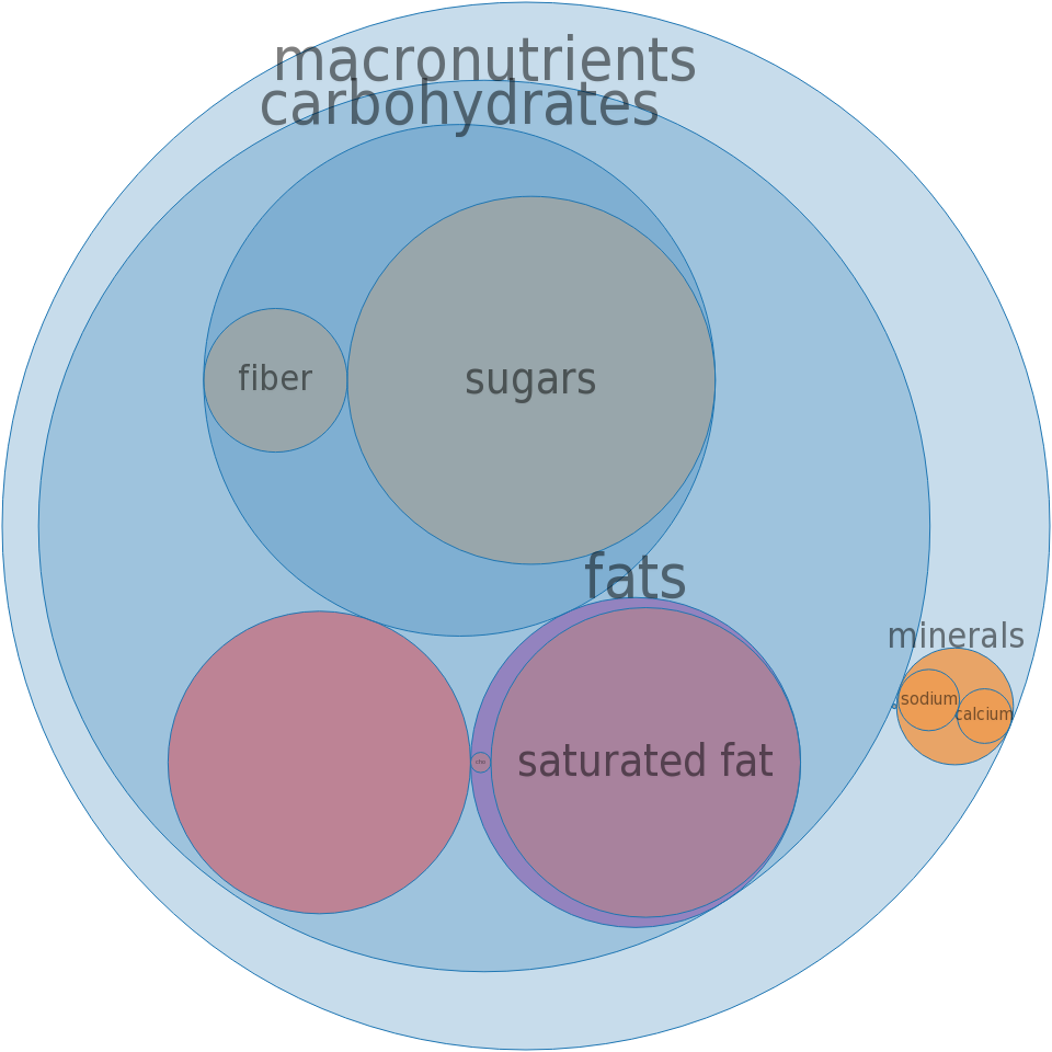 Ice creams, BREYERS, No Sugar Added, Butter Pecan -all nutrients by relative proportion - including vitamins and minerals