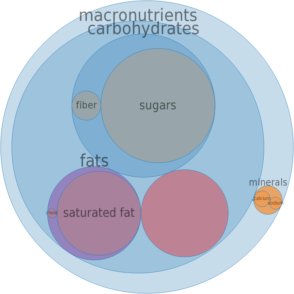 Ice creams, BREYERS, No Sugar Added, French Vanilla -all nutrients by relative proportion - including vitamins and minerals