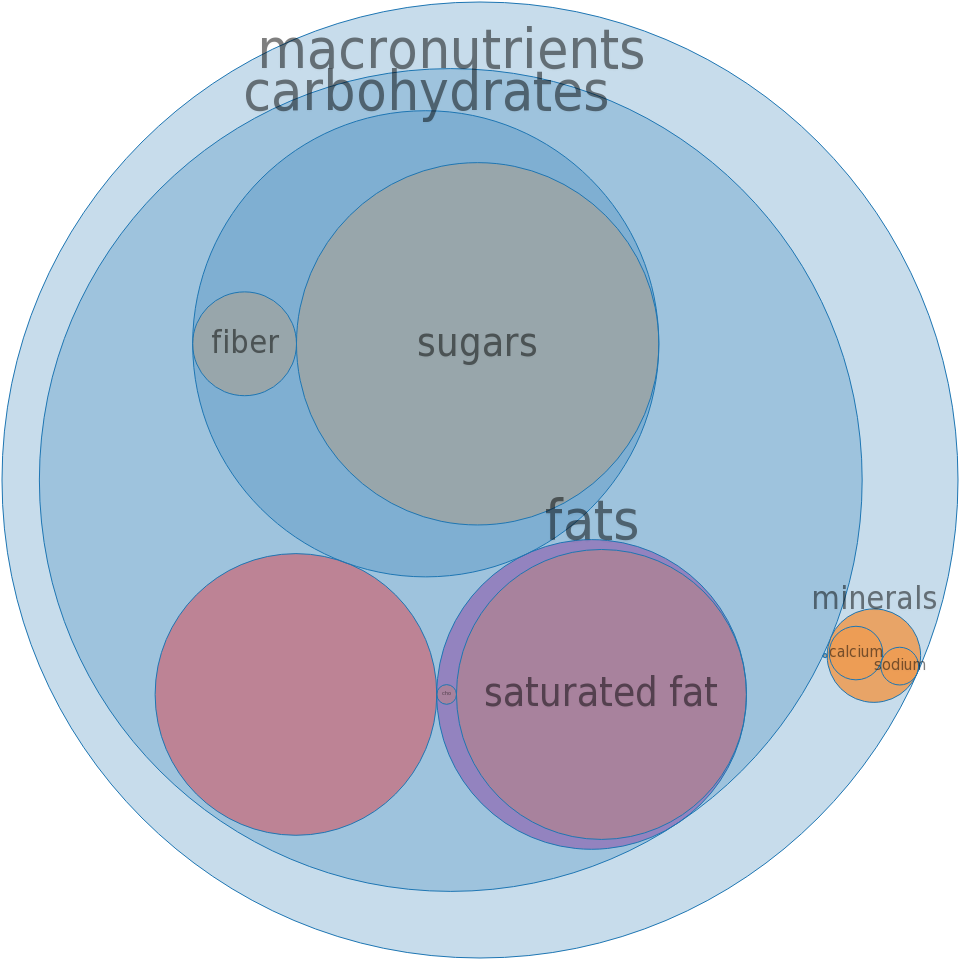 Ice creams, BREYERS, No Sugar Added, Vanilla -all nutrients by relative proportion - including vitamins and minerals