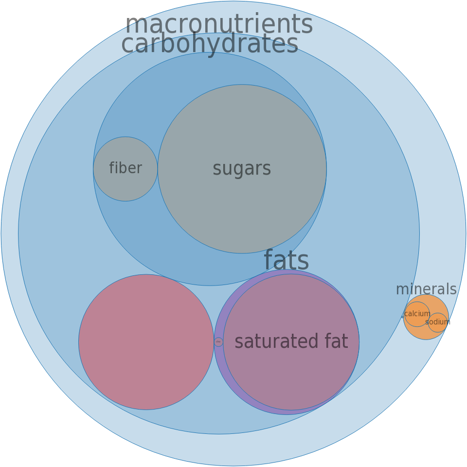 Ice creams, BREYERS, No Sugar Added, Vanilla Fudge Twirl -all nutrients by relative proportion - including vitamins and minerals