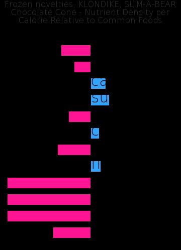 Frozen novelties, KLONDIKE, SLIM-A-BEAR Chocolate Cone nutrient composition bar chart