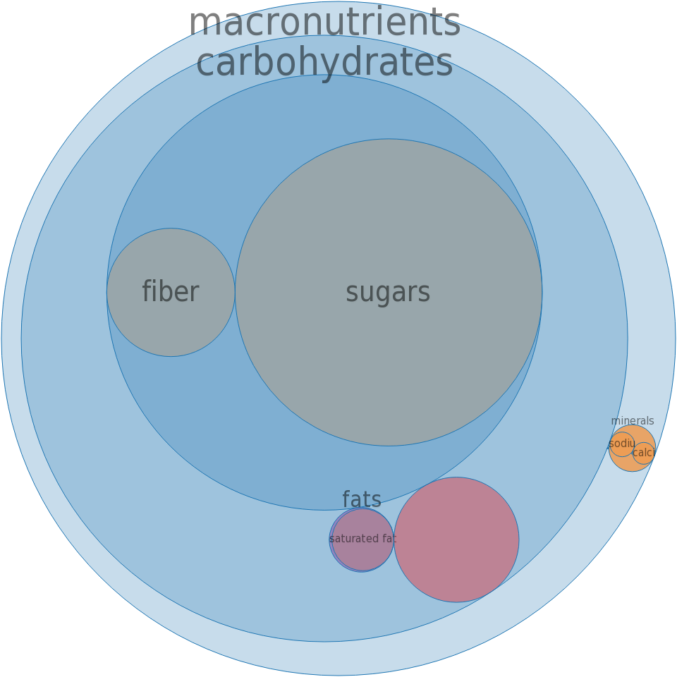 Frozen novelties, KLONDIKE, SLIM-A-BEAR Chocolate Cone -all nutrients by relative proportion - including vitamins and minerals